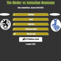 Tim Rieder vs Sebastian Neumann h2h player stats