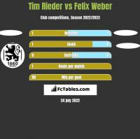 Tim Rieder vs Felix Weber h2h player stats