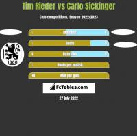 Tim Rieder vs Carlo Sickinger h2h player stats