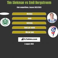 Tim Siekman vs Emil Bergstroem h2h player stats