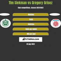 Tim Siekman vs Gregory Grisez h2h player stats