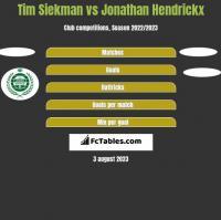 Tim Siekman vs Jonathan Hendrickx h2h player stats