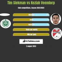 Tim Siekman vs Keziah Veendorp h2h player stats