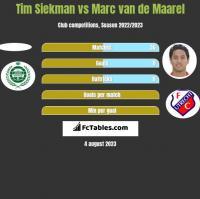 Tim Siekman vs Marc van de Maarel h2h player stats