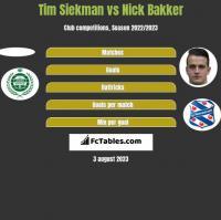 Tim Siekman vs Nick Bakker h2h player stats
