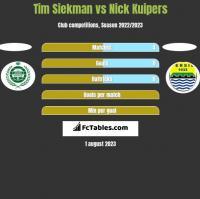 Tim Siekman vs Nick Kuipers h2h player stats