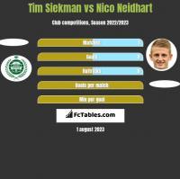 Tim Siekman vs Nico Neidhart h2h player stats