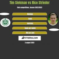 Tim Siekman vs Rico Strieder h2h player stats