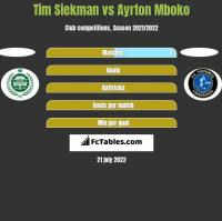 Tim Siekman vs Ayrton Mboko h2h player stats