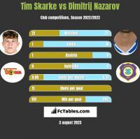 Tim Skarke vs Dimitrij Nazarov h2h player stats