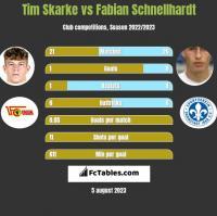 Tim Skarke vs Fabian Schnellhardt h2h player stats