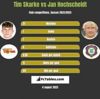 Tim Skarke vs Jan Hochscheidt h2h player stats