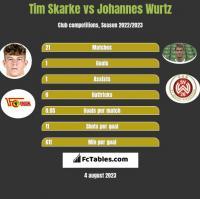 Tim Skarke vs Johannes Wurtz h2h player stats