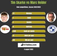 Tim Skarke vs Marc Heider h2h player stats