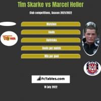 Tim Skarke vs Marcel Heller h2h player stats