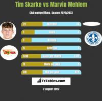 Tim Skarke vs Marvin Mehlem h2h player stats