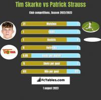 Tim Skarke vs Patrick Strauss h2h player stats