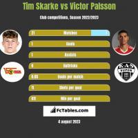Tim Skarke vs Victor Palsson h2h player stats