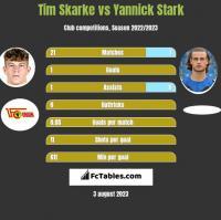 Tim Skarke vs Yannick Stark h2h player stats