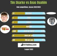 Tim Skarke vs Anas Ouahim h2h player stats