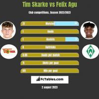 Tim Skarke vs Felix Agu h2h player stats