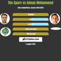 Tim Sparv vs Adnan Mohammed h2h player stats