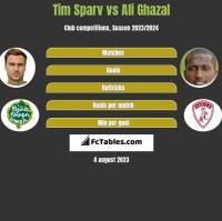 Tim Sparv vs Ali Ghazal h2h player stats