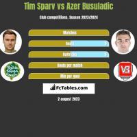Tim Sparv vs Azer Busuladic h2h player stats