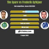 Tim Sparv vs Frederik Gytkjaer h2h player stats