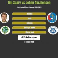 Tim Sparv vs Johan Absalonsen h2h player stats