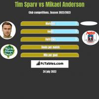 Tim Sparv vs Mikael Anderson h2h player stats