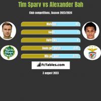 Tim Sparv vs Alexander Bah h2h player stats