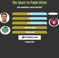 Tim Sparv vs Paulo Victor h2h player stats