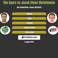 Tim Sparv vs Jacob Steen Christensen h2h player stats