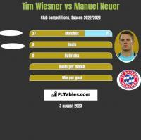 Tim Wiesner vs Manuel Neuer h2h player stats