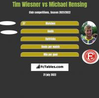 Tim Wiesner vs Michael Rensing h2h player stats