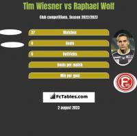 Tim Wiesner vs Raphael Wolf h2h player stats