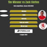 Tim Wiesner vs Zack Steffen h2h player stats