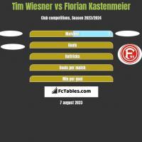 Tim Wiesner vs Florian Kastenmeier h2h player stats