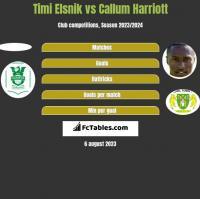 Timi Elsnik vs Callum Harriott h2h player stats