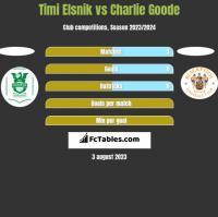 Timi Elsnik vs Charlie Goode h2h player stats