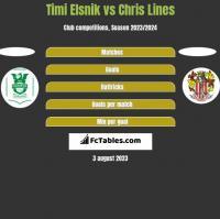 Timi Elsnik vs Chris Lines h2h player stats