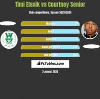 Timi Elsnik vs Courtney Senior h2h player stats
