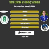 Timi Elsnik vs Nicky Adams h2h player stats