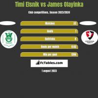 Timi Elsnik vs James Olayinka h2h player stats