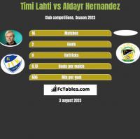 Timi Lahti vs Aldayr Hernandez h2h player stats