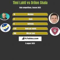 Timi Lahti vs Drilon Shala h2h player stats