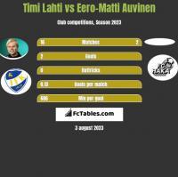 Timi Lahti vs Eero-Matti Auvinen h2h player stats
