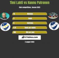 Timi Lahti vs Hannu Patronen h2h player stats