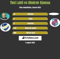 Timi Lahti vs Hindrek Ojamaa h2h player stats